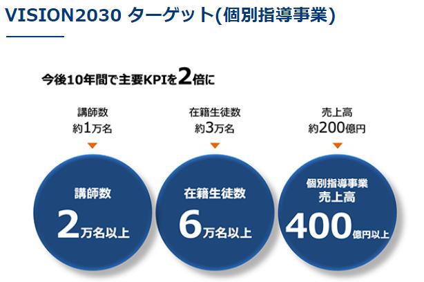 東京個別指導学院 VISION2030